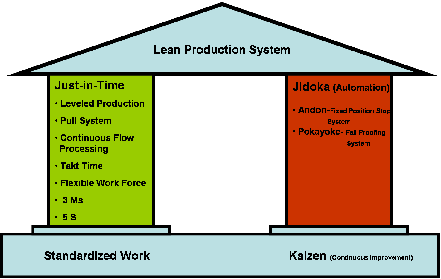 jit production in toyota In the tps (toyota production system), a unique production control method called the kanban system plays an integral role the kanban system has also been called the supermarket method because the idea behind it was borrowed from supermarkets.