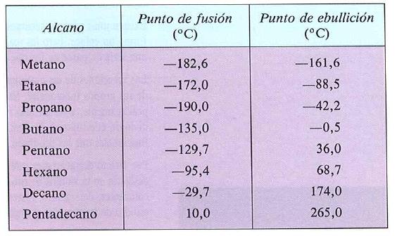 Tabla de propiedades fisicas de los alcanos