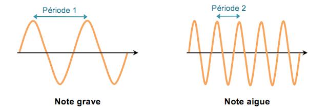Guitare électrique fréquence du signal