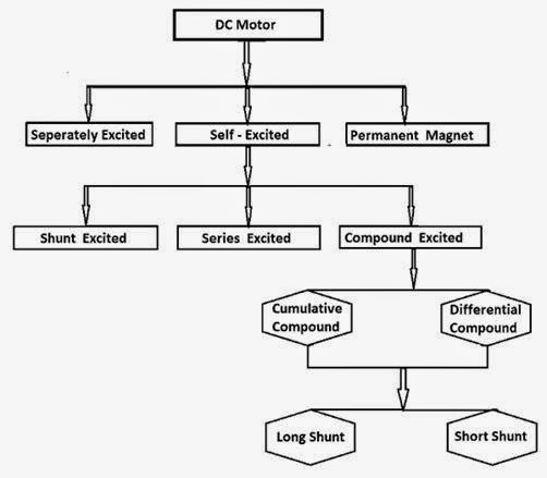 Electrical engineering blog dc motor types for Types of electric motors
