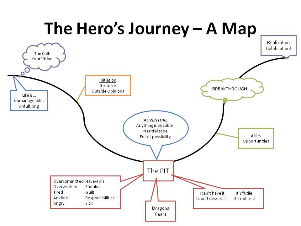 "joseph campbell iron man Pop mythology pop mythology applied geekism / hero wisdom / iron man: step up to the (metal) plate iron man the treasure you seek"" –joseph campbell."