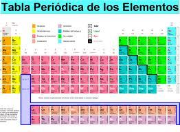 Jesusquimico tabla cuntica versus tabla peridica gracias a la tabla cuntica podemos saber como se configura cunticamente un elemento por ejemplo al1s 2 2s 2 2p 6 3s 2 3p 1 para poder ayudarnos de la urtaz Images