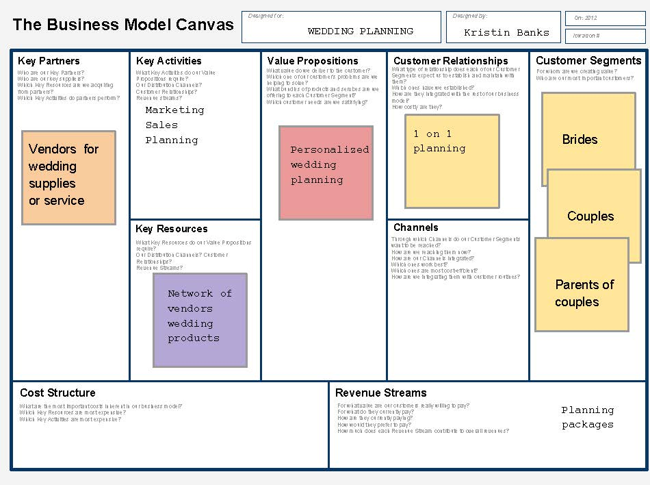 business model planning canvas