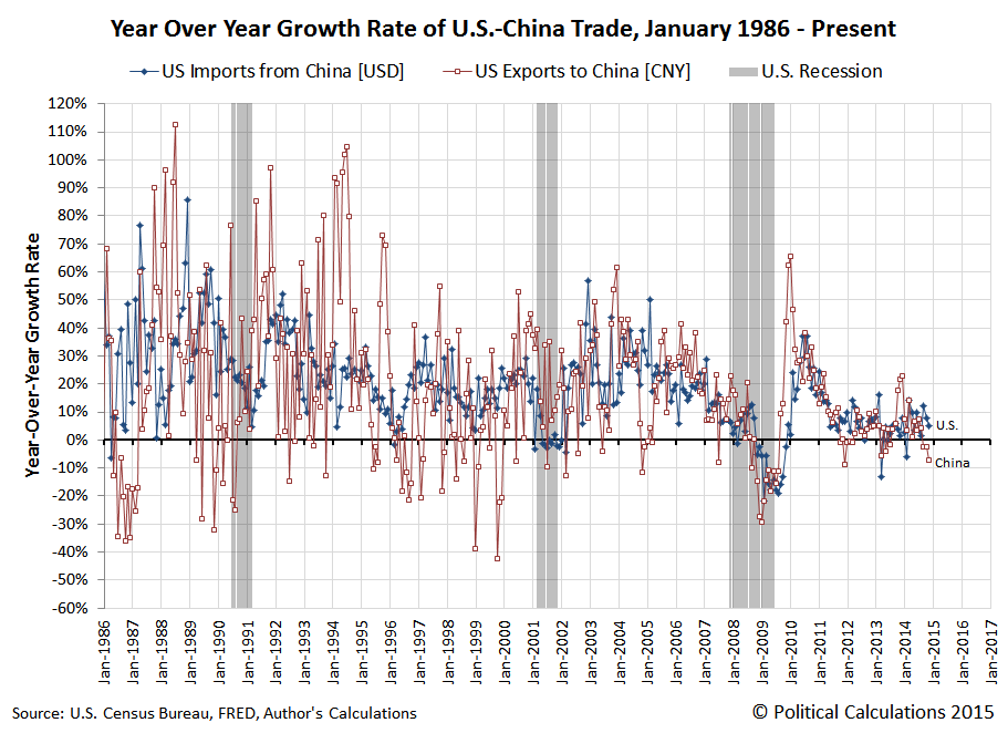 Year Over Year Growth Rate of Value of US-China Trade, January 1986 through November 2014