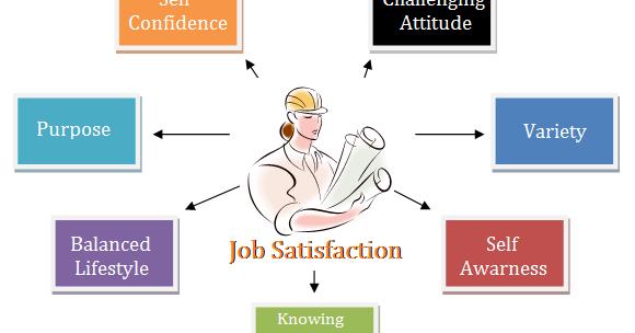 job satisfaction essays