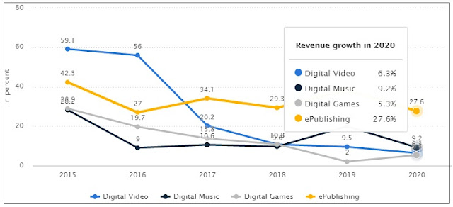 """In Indonesia  the user penetration in the ""Digital Video"" segment is at 9.92% in 2015."""