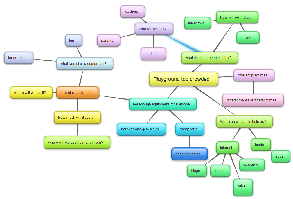 bubblus mind map of our playground problem - Bubblus Mind Map