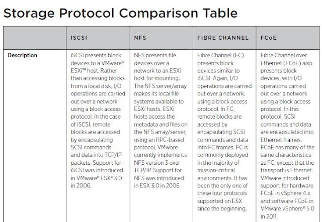 Comparando protocolos de Armazenamento no VSphere 5