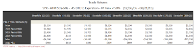SPX Short Options Straddle 5 Number Summary - 45 DTE - IV Rank < 50 - Risk:Reward 25% Exits