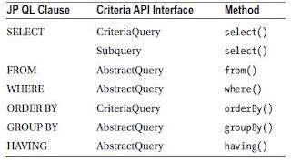 Tabla que relaciona la funcionalidad ofrecida por JPQL con la de Api Criteria