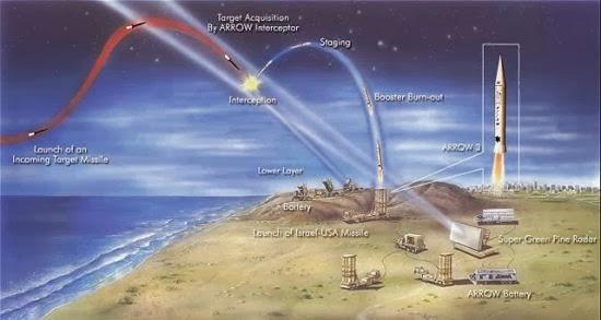 Sistem pertahanan rudal Arrow 3