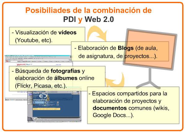 PDI Y WEB 2.0