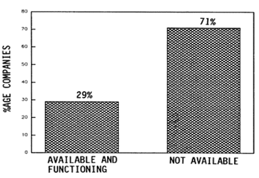 FIG. 2: REGULAR MANAGEMENT CELL IN VARIOUS COMPANIES