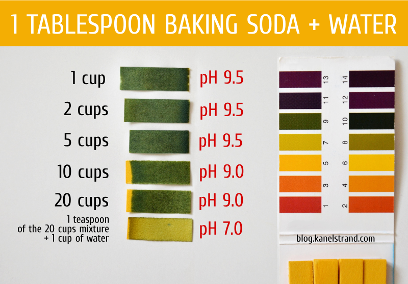 pH of baking soda diluted in water for no-poo hair washing