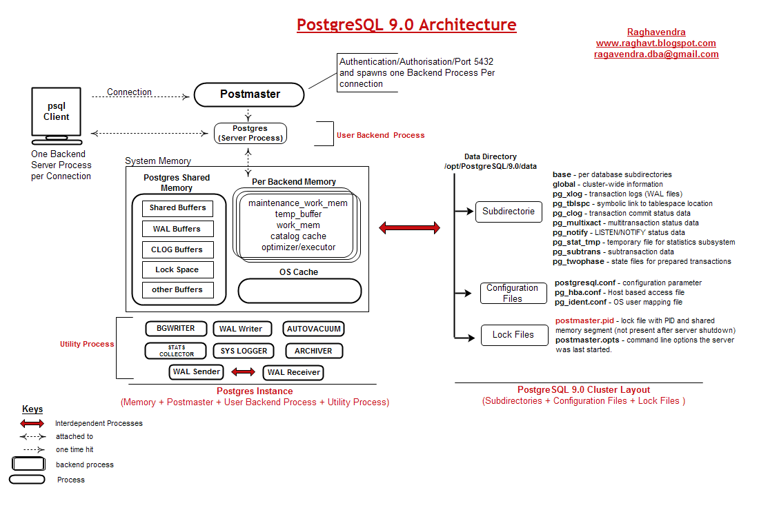 Relational database technologies postgresql 90 architecture am not the hacker or architectural designer its just an article for those who are new to postgresql please post your comments suggestion or if you find altavistaventures Images