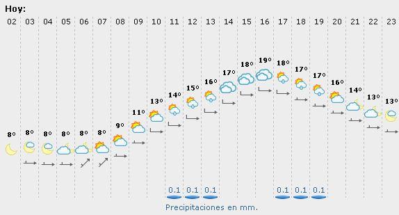 El tiempo para el domingo de ramos sevilla 2013 pasi n - El tiempo el cuervo de sevilla ...