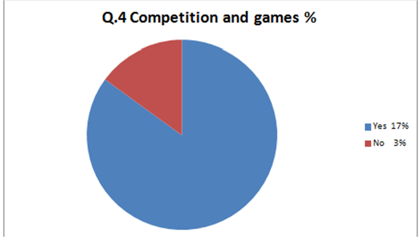 Tasnemas media blog pie chart of my results questions 1 5 analysed there was one pupil who went for the one theme colour choice she suggested the colour orange nvjuhfo Gallery