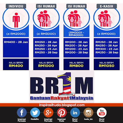 BR1M 2016, Kemas Kini Maklumat, Permohonan Semula