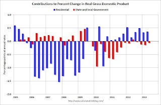 GDP drag from State and Local Governments