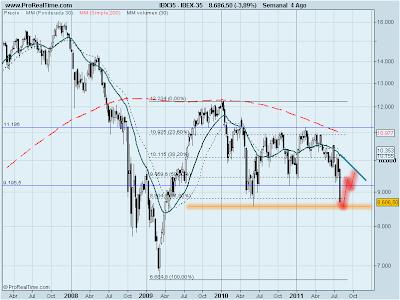 analisis tecnico del Ibex 35 en diario a 4 de agosto de 2011