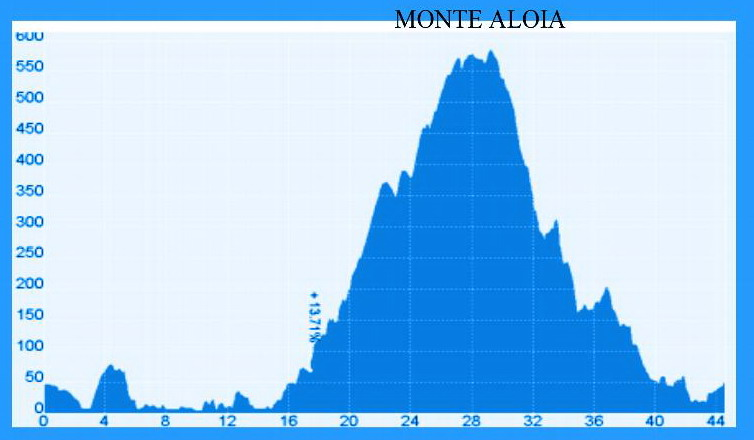 Club ciclista aragonta marcha biciosa 2012 for Oficina 0049 banco santander