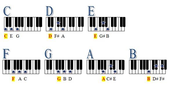 Trik Belajar Keyboard
