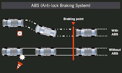 ABS (Anti-Lock Break System), Keselamatan Aktif Pada Mobil