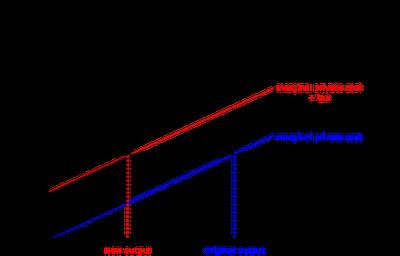 productive efficiency vs economic efficiency pdf