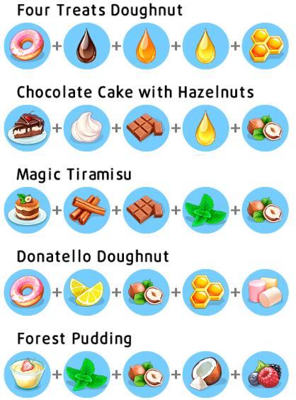 My Cafe Donatello Donut Recipe