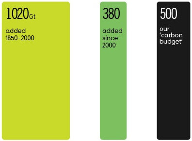 graphic of the amount of greenhouse emissions and our remaining carbon budget