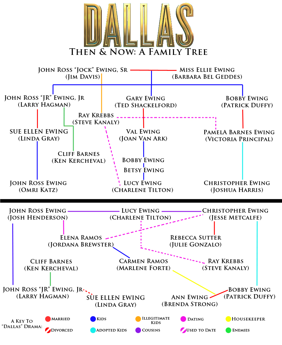Upfront with ngs dallas then and now a family tree - Dallas tv show family tree ...
