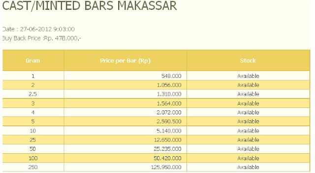 Harga Emas Batangan Antam Hari ini 27 Juni 2012