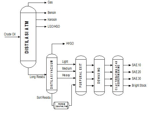Mari membaca spesifikasi serta kegunaan minyak pelumas gambar diagram proses pengolahan minyak pelumas ccuart Choice Image