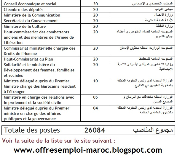 exclusif   la liste des positions de la loi de finances