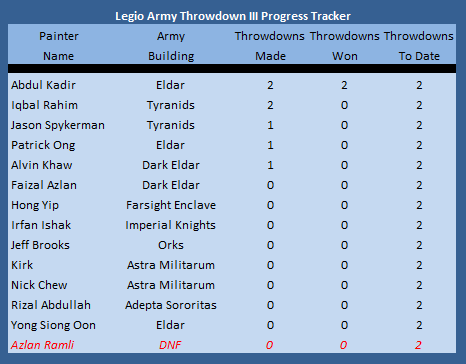 Legio Army Throwdown III