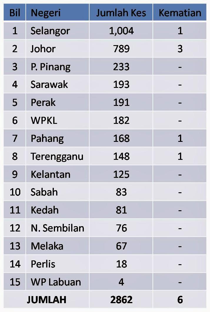 Selangor Penyumbang Tinggi Denggi?