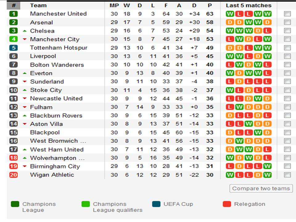 Liga Inggris Manchester City