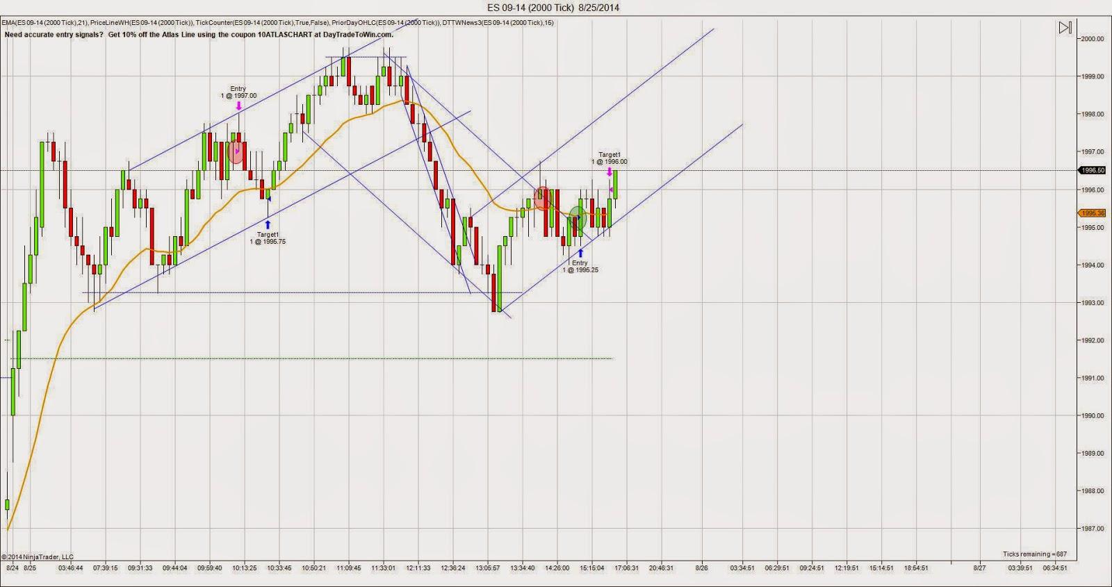 E-mini S&P 500 Futures chart for Monday 8/25/14