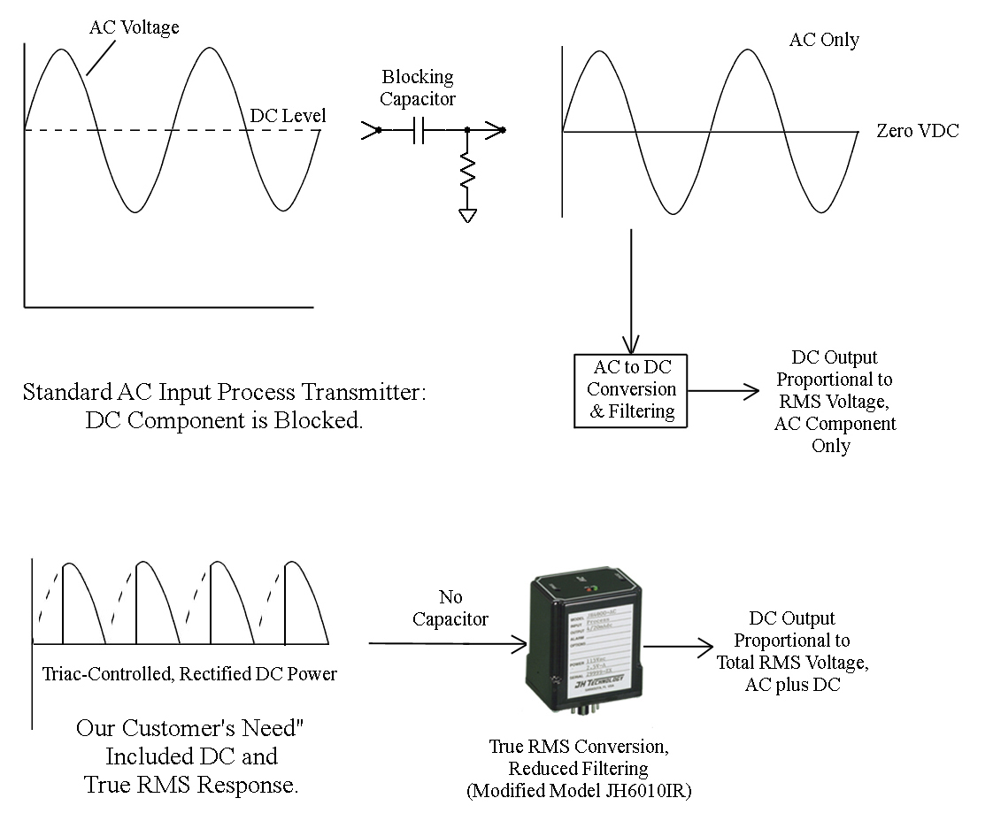 Jh Technology Inc True Rms Measurement Includes Dc Filter Capacitor Circuit To Out Ac Signals