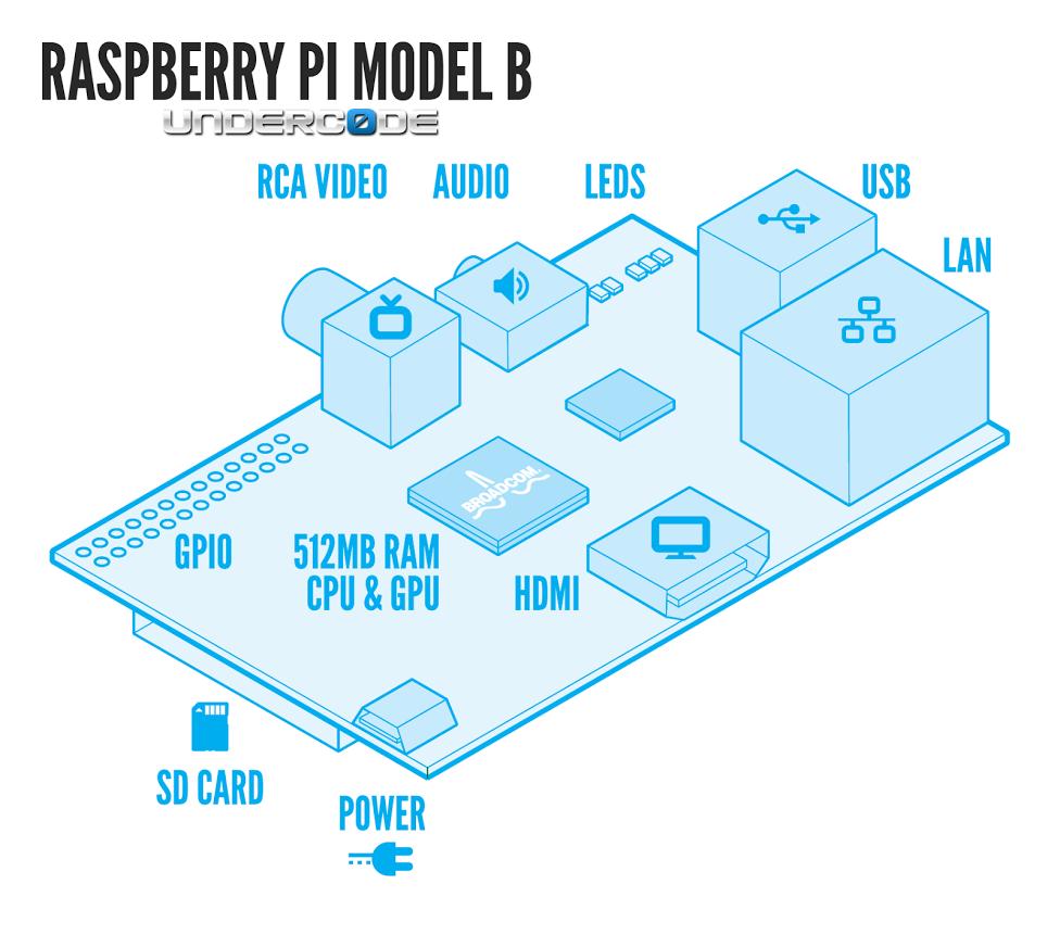 ¿Que hacer después de comprar un Raspberry Pi?