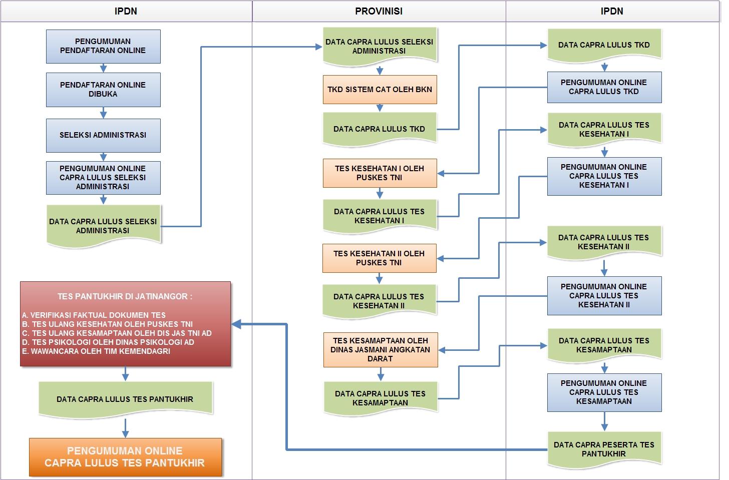 Peneriman Calon Praja IPDN Tahun 2015/2016 | Pendaftaran ...