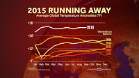 How much 2015 is ahead of other recent warm years. (Credit: climatecentral.org) Click to Enlarge.