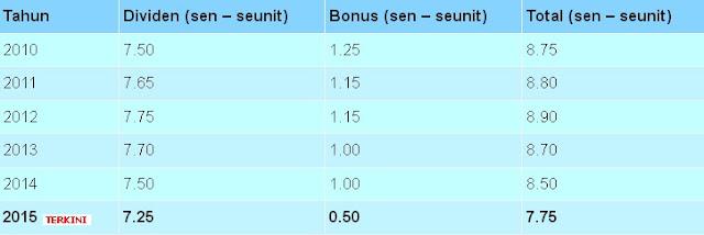 Dividen Dan Bonus ASB