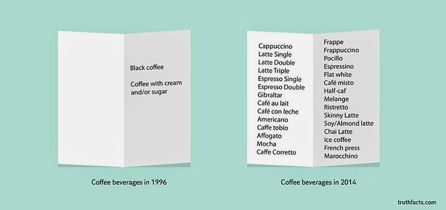 1996 vs 2014 coffee beverages have increased more than a tenfold