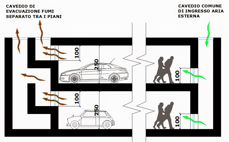 Professione sicurezza antincendio la progettazione for Disegni di uffici di garage