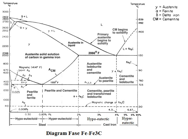 My experience diagram fase fe fe3c diagram fase fe fe3c ccuart Image collections
