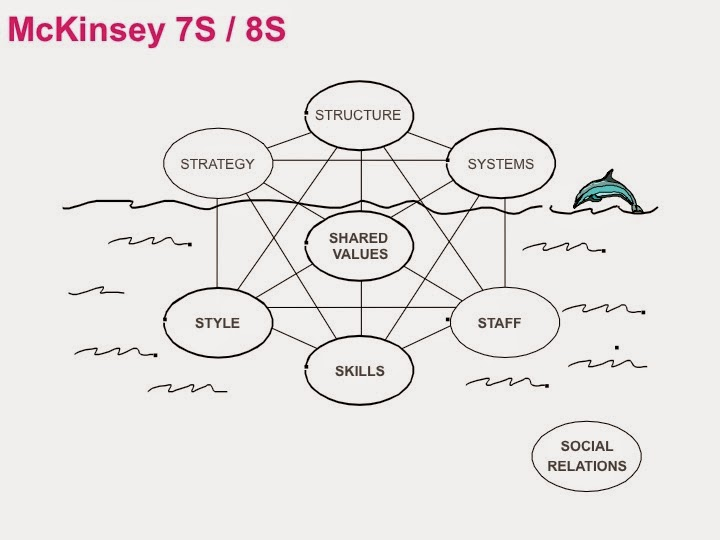 mckinsey framework