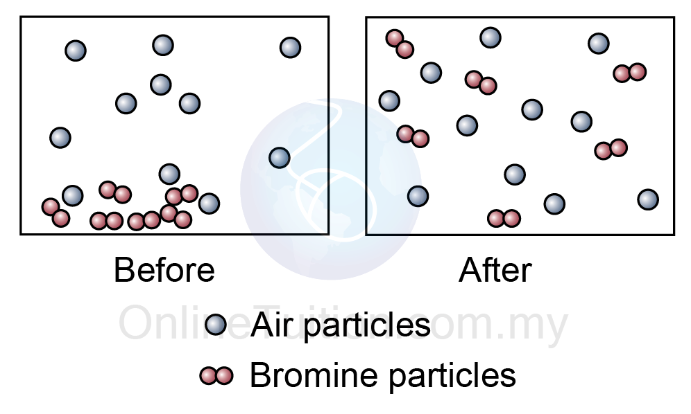 diffusion of a liquid Looking for online definition of diffusion in the medical dictionary diffusion explanation  the rate of diffusion in gases is much greater than in liquids,.