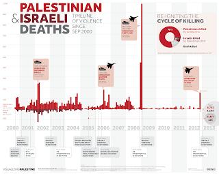 Israel's Violence on Palestenians