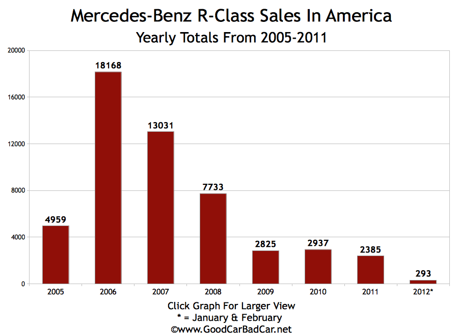 mercedes benz r class cancelled in the u s gcbc